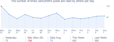 How many times carlo2009's posts are read daily