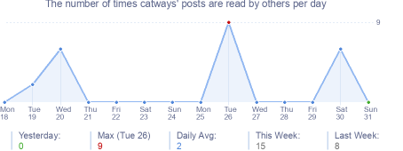 How many times catways's posts are read daily