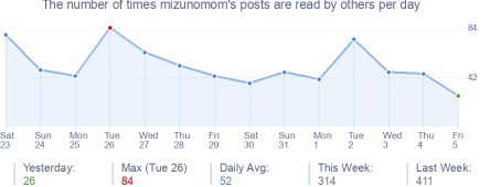 How many times mizunomom's posts are read daily