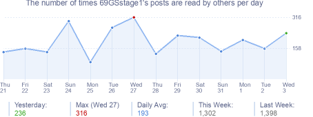 How many times 69GSstage1's posts are read daily