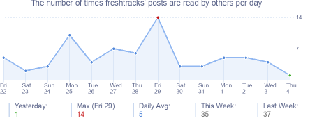 How many times freshtracks's posts are read daily