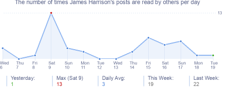 How many times James Harrison's posts are read daily