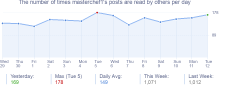 How many times masterchef1's posts are read daily