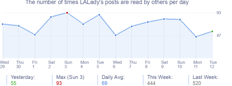 How many times LALady's posts are read daily