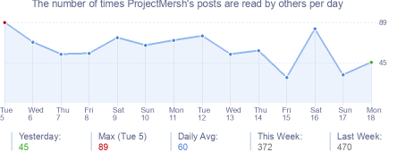 How many times ProjectMersh's posts are read daily