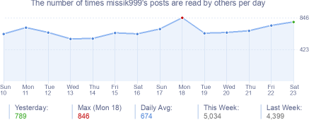 How many times missik999's posts are read daily