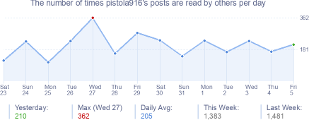 How many times pistola916's posts are read daily
