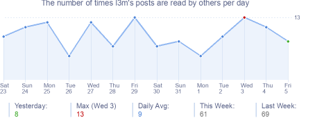 How many times l3m's posts are read daily