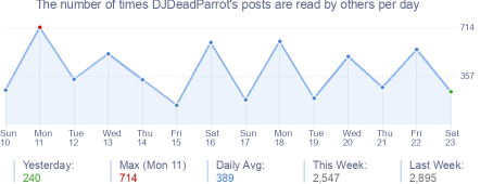 How many times DJDeadParrot's posts are read daily