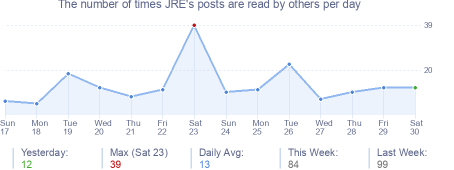 How many times JRE's posts are read daily