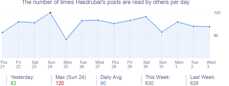 How many times Hasdrubal's posts are read daily