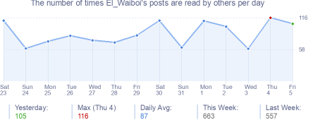 How many times El_Waiboi's posts are read daily