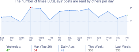 How many times LCSDays's posts are read daily