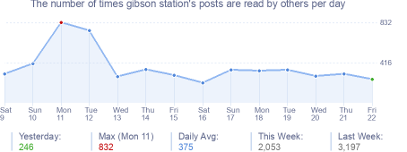 How many times gibson station's posts are read daily