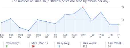 How many times sa_rushfan's posts are read daily
