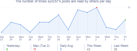 How many times sync57's posts are read daily