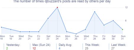 How many times djbuzzard's posts are read daily