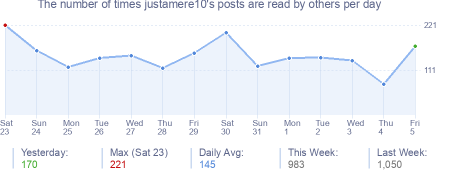 How many times justamere10's posts are read daily