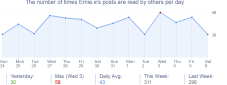 How many times Ernie.e's posts are read daily