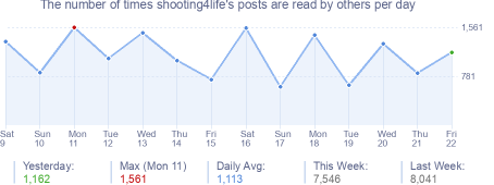 How many times shooting4life's posts are read daily