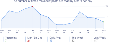 How many times Maxchus's posts are read daily