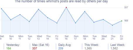 How many times whirnot's posts are read daily