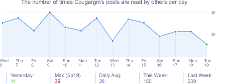 How many times Cougargm's posts are read daily