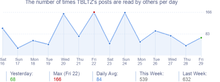 How many times TBLTZ's posts are read daily