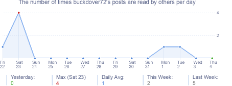 How many times buckdover72's posts are read daily