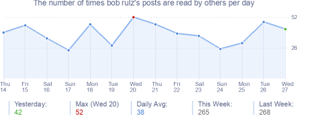 How many times bob rulz's posts are read daily