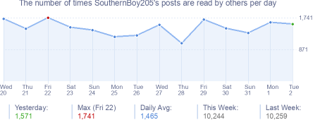 How many times SouthernBoy205's posts are read daily
