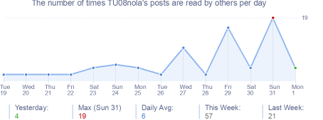 How many times TU08nola's posts are read daily