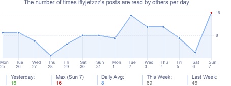 How many times iflyjetzzz's posts are read daily