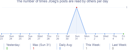 How many times JGeg's posts are read daily