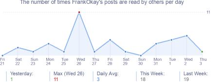 How many times FrankOkay's posts are read daily