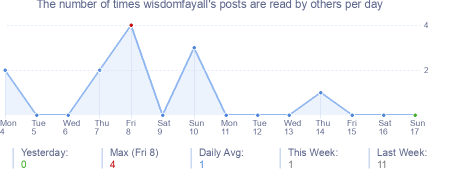 How many times wisdomfayall's posts are read daily