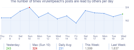 How many times virulentpeach's posts are read daily