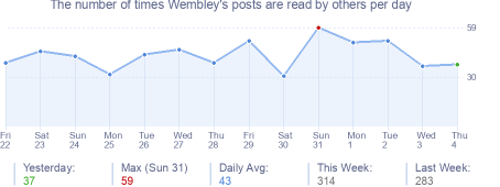 How many times Wembley's posts are read daily