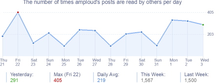 How many times amploud's posts are read daily