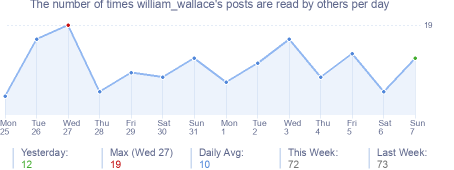 How many times william_wallace's posts are read daily