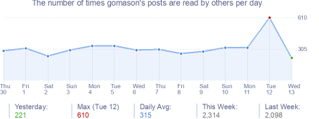 How many times gomason's posts are read daily