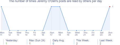 How many times Jeremy O'Dell's posts are read daily