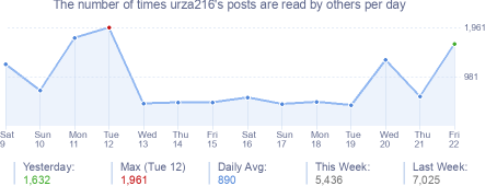 How many times urza216's posts are read daily