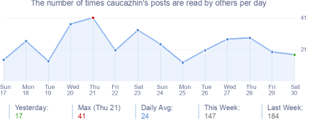 How many times caucazhin's posts are read daily