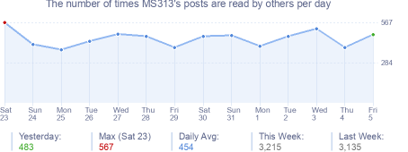 How many times MS313's posts are read daily