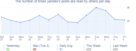 How many times yandex's posts are read daily