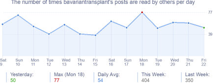 How many times bavariantransplant's posts are read daily