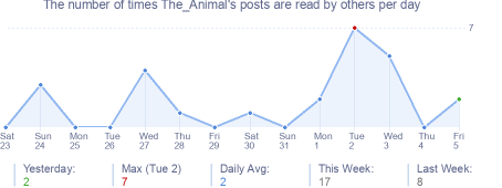 How many times The_Animal's posts are read daily