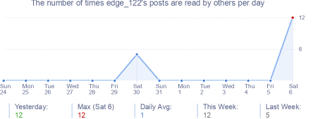 How many times edge_122's posts are read daily