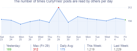 How many times CurlyFries's posts are read daily